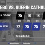 Stars storm back in final set to down Guerin Catholic