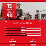 Panthers Protect the Pit in Home Opener