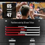 Boys Basketball beats Triton 65 – 47