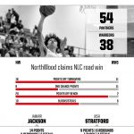 Boys Basketball beats Wawasee 54 – 38