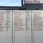 Eleanor Roosevelt High School Boys Varsity Golf finishes 3rd place