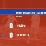 2019-20 Folsom Boys Soccer Tied at End Of Regulation Time