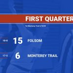 2019-20 Folsom Girls Basketball vs Monterey Trail- 1st Quarter Score