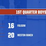 2019-20 Folsom Boys BB vs Weston Ranch-1st Quarter