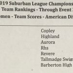 Rider Women's Swimming/Diving Take home 4th place at Suburban League Champs!