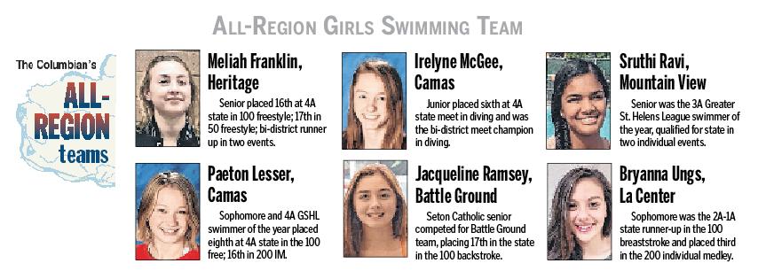 Seton's Ramsey Selected to All Region Swim Team!