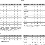 Boys Varsity Baseball beats Merrillville 7 – 0