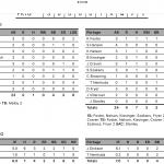Boys Varsity Baseball beats Munster 4 – 0