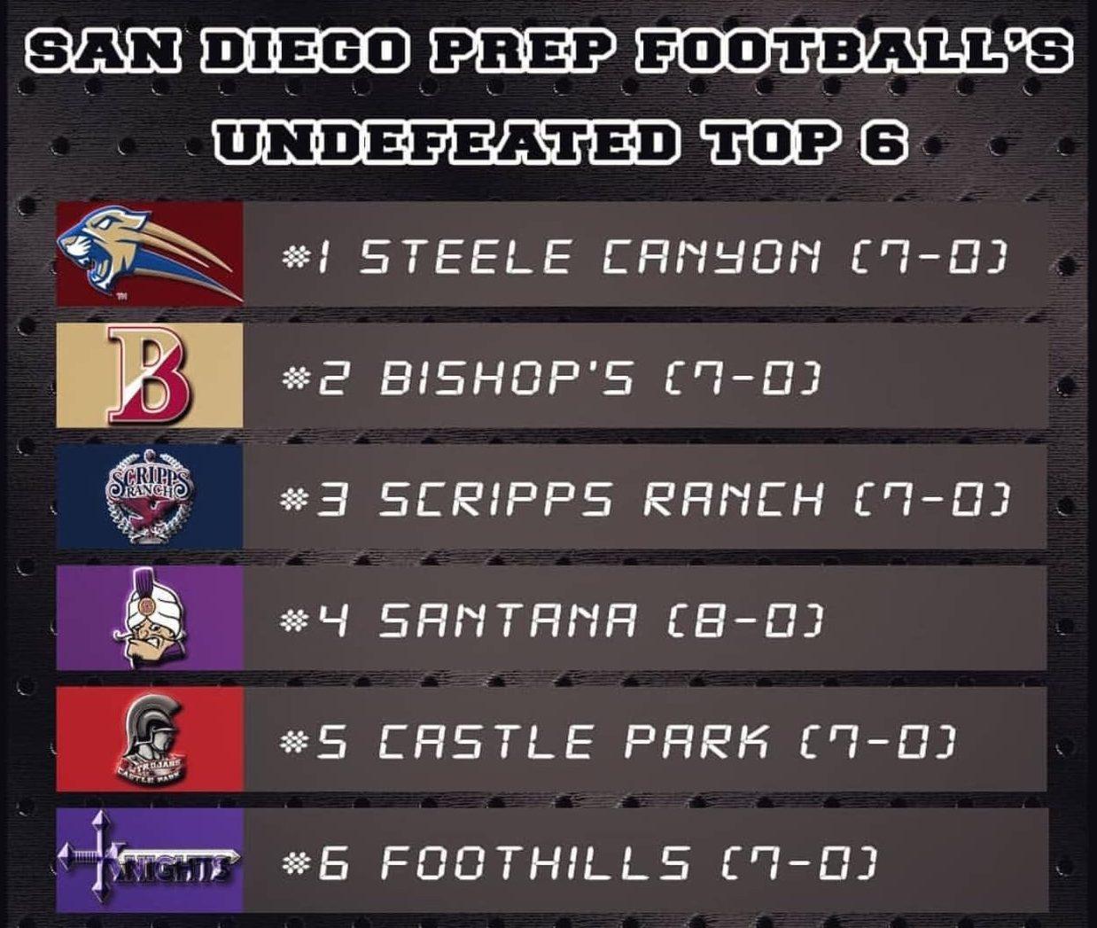 San Diego Prep Top Undefeated Football Teams