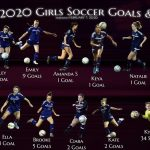 Girls Varsity Soccer Goals & Saves