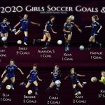 Girls Soccer Season Goal & Saves