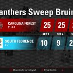 Panthers Sweep Bruins