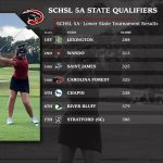 Lady Panthers Golf Team Qualifies for 5A State Tournament