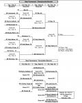 GLC Basketball Tournament Final Results