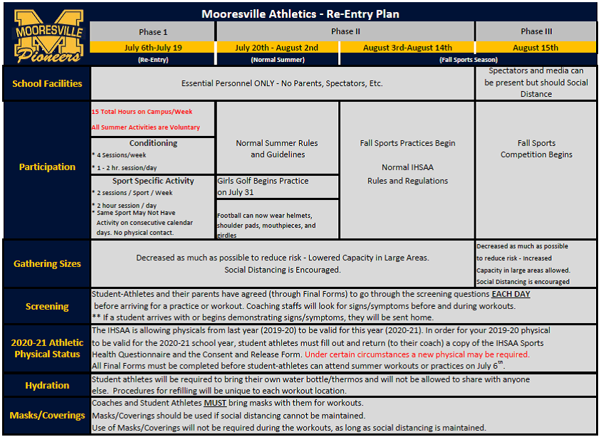 Mooresville Schools Athletics – COVID Re-Entry Chart