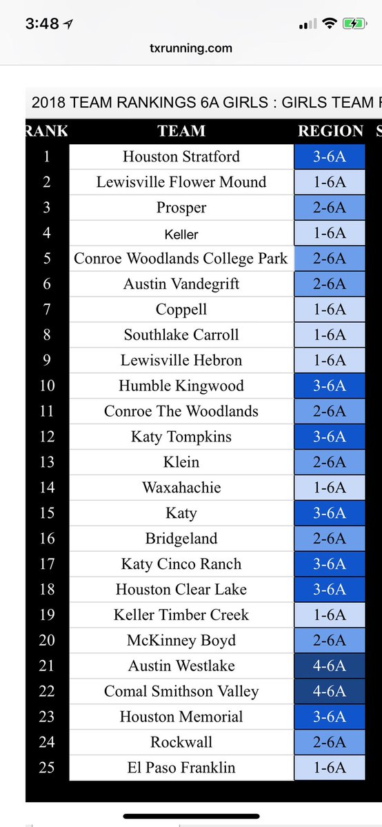 State Ranked XC