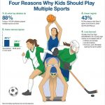 4 Reasons Why Kids Should Play Multiple Sports
