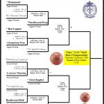 Girls Basketball Earn #3 Seed in SCISA State Play-offs