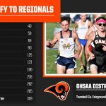 Running Rams Earn a Spot at Regionals