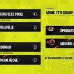 7th Grade Girls Heading to the MVAC Championship