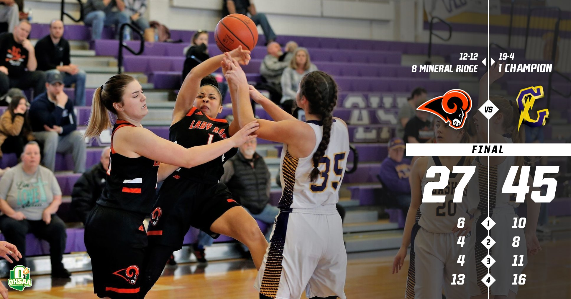 Lady Rams falls to Champion 45 – 27 in Sectionals