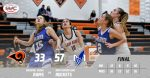 Girls Varsity Basketball falls to Maplewood 57 – 33