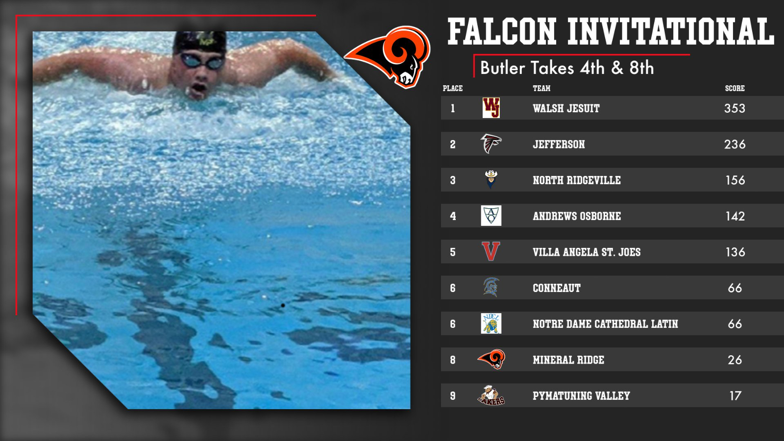 Clayton Butler Swims at The Falcon Invitational