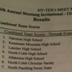 H2oyas win the Mustang Invitational