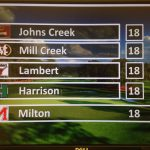 Hoya golf team finishes in Top 4 in Class 6A tournament