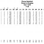 Boys Varsity Basketball beats Douglass 71 – 25