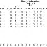 Boys Varsity Basketball falls to Wichita Trinity Academy 61 – 43
