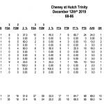 Cheney defeats Hutchinson Trinity Catholic