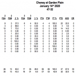 Cheney defeats Garden Plain