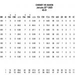 Cheney falls in Rupp Championship
