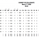 Cheney defeated by Wichita Collegiate