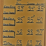 Kalkaska High School Boys Varsity Golf finishes 3rd place