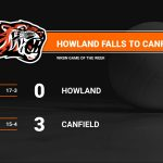 Howland Falls to Rival Canfield in Straight Sets