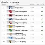 Girl's Soccer: Preseason Rankings