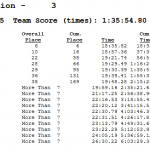 JV Boys Cross Country team places 3rd at TSTCA Invite