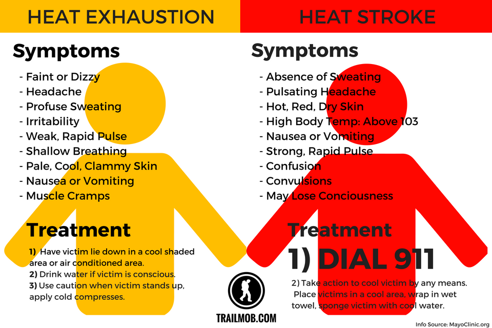 Keep Your Athlete Safe in the Heat!