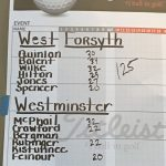 Boys Varsity Golf finishes 6th place at Michael Diem Invitational