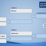 Marion Giants Boys Basketball Sectional Draw