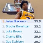 Marion Giant Jalen Blackmon leads the state in scoring
