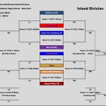 Carolina Invitational Basketball Tournament