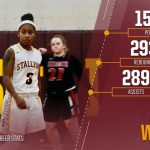 Stallion Athlete of the Week: D'nae Wilson Makes Sierra Girls Basketball History