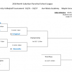 Middle School JV tournament bracket