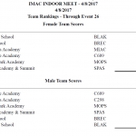 Results from IMAC Early Bird Track Meet