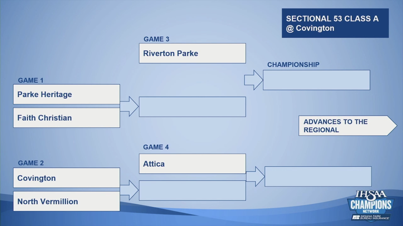 Reminder Volleyball Sectionals this  Week