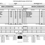Boys Varsity Bowling falls to Mason 21 – 9