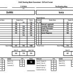 Boys Varsity Bowling beats DeWitt 20 – 10